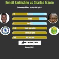 Benoit Badiashile vs Charles Traore h2h player stats