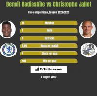 Benoit Badiashile vs Christophe Jallet h2h player stats