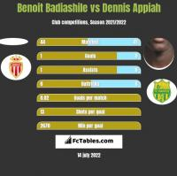 Benoit Badiashile vs Dennis Appiah h2h player stats
