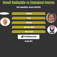 Benoit Badiashile vs Emmanuel Imorou h2h player stats
