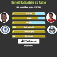 Benoit Badiashile vs Fabio h2h player stats
