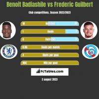 Benoit Badiashile vs Frederic Guilbert h2h player stats