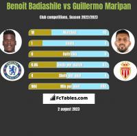 Benoit Badiashile vs Guillermo Maripan h2h player stats