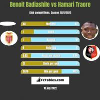 Benoit Badiashile vs Hamari Traore h2h player stats