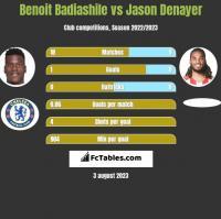 Benoit Badiashile vs Jason Denayer h2h player stats