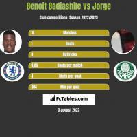Benoit Badiashile vs Jorge h2h player stats