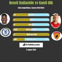 Benoit Badiashile vs Kamil Glik h2h player stats
