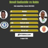 Benoit Badiashile vs Naldo h2h player stats