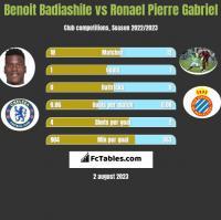 Benoit Badiashile vs Ronael Pierre Gabriel h2h player stats