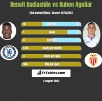 Benoit Badiashile vs Ruben Aguilar h2h player stats