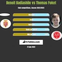 Benoit Badiashile vs Thomas Foket h2h player stats