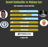 Benoit Badiashile vs Malang Sarr h2h player stats