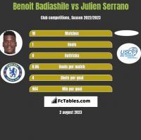 Benoit Badiashile vs Julien Serrano h2h player stats