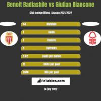 Benoit Badiashile vs Giulian Biancone h2h player stats
