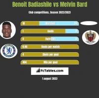 Benoit Badiashile vs Melvin Bard h2h player stats
