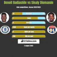 Benoit Badiashile vs Sinaly Diomande h2h player stats