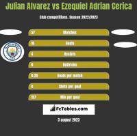 Julian Alvarez vs Ezequiel Adrian Cerica h2h player stats