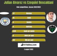 Julian Alvarez vs Ezequiel Rescaldani h2h player stats
