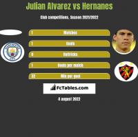 Julian Alvarez vs Hernanes h2h player stats