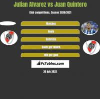 Julian Alvarez vs Juan Quintero h2h player stats