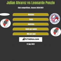 Julian Alvarez vs Leonardo Ponzio h2h player stats