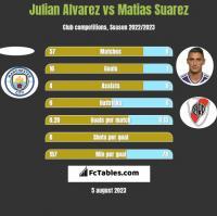 Julian Alvarez vs Matias Suarez h2h player stats