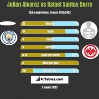 Julian Alvarez vs Rafael Santos Borre h2h player stats