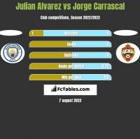 Julian Alvarez vs Jorge Carrascal h2h player stats
