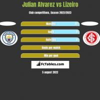 Julian Alvarez vs Lizeiro h2h player stats