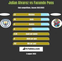 Julian Alvarez vs Facundo Pons h2h player stats