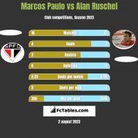 Marcos Paulo vs Alan Ruschel h2h player stats