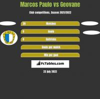 Marcos Paulo vs Geovane h2h player stats
