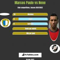 Marcos Paulo vs Nene h2h player stats