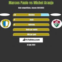 Marcos Paulo vs Michel Araujo h2h player stats