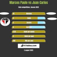 Marcos Paulo vs Juan Carlos h2h player stats