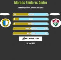 Marcos Paulo vs Andre h2h player stats