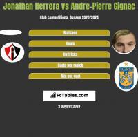 Jonathan Herrera vs Andre-Pierre Gignac h2h player stats