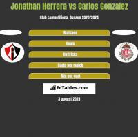 Jonathan Herrera vs Carlos Gonzalez h2h player stats