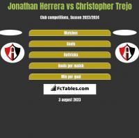 Jonathan Herrera vs Christopher Trejo h2h player stats