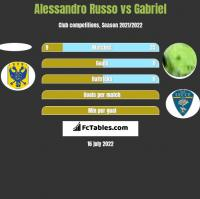 Alessandro Russo vs Gabriel h2h player stats