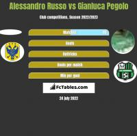 Alessandro Russo vs Gianluca Pegolo h2h player stats