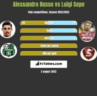 Alessandro Russo vs Luigi Sepe h2h player stats