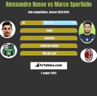 Alessandro Russo vs Marco Sportiello h2h player stats