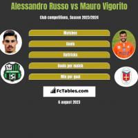 Alessandro Russo vs Mauro Vigorito h2h player stats