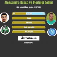 Alessandro Russo vs Pierluigi Gollini h2h player stats