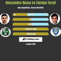 Alessandro Russo vs Stefano Turati h2h player stats