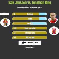 Isak Jansson vs Jonathan Ring h2h player stats