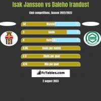 Isak Jansson vs Daleho Irandust h2h player stats