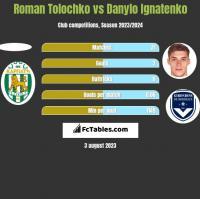 Roman Tolochko vs Danylo Ignatenko h2h player stats