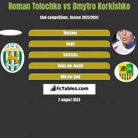 Roman Tolochko vs Dmytro Korkishko h2h player stats